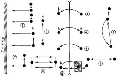 Задачи: закрепить навык приема и передачи мяча сверху и снизу двумя руками